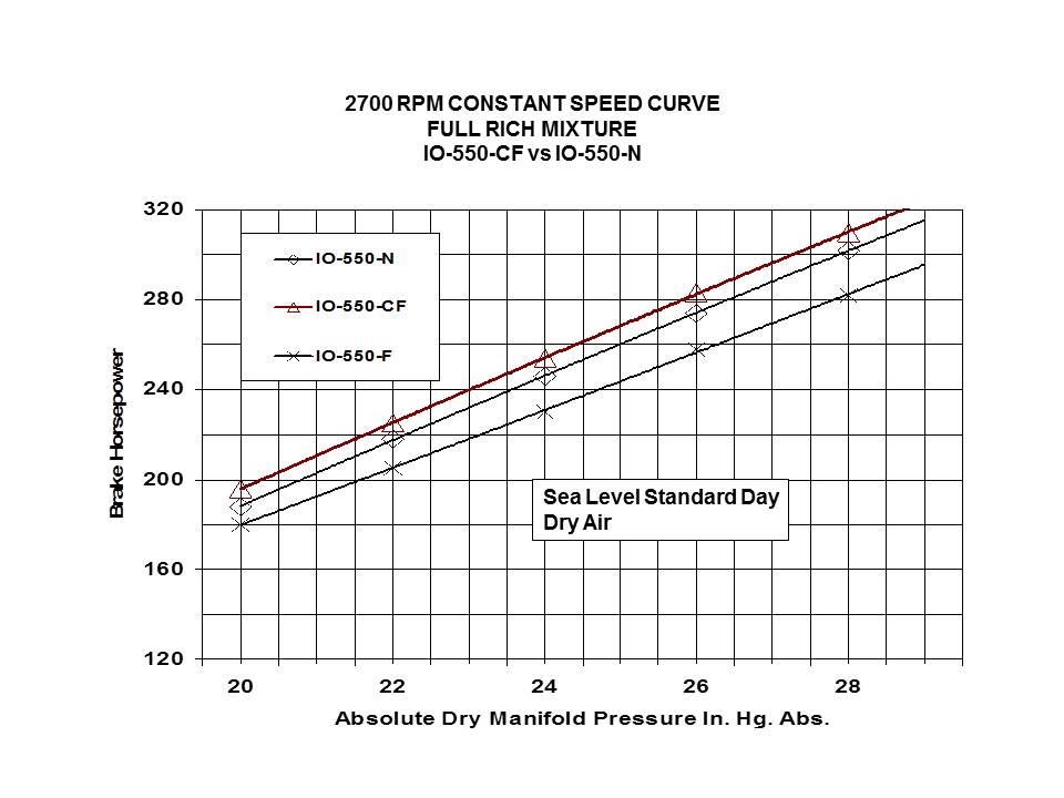 2700 RPM Constant Speed Comparison